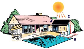 Above ground pool with Sungrabber Ground-Mounted Solar Panel